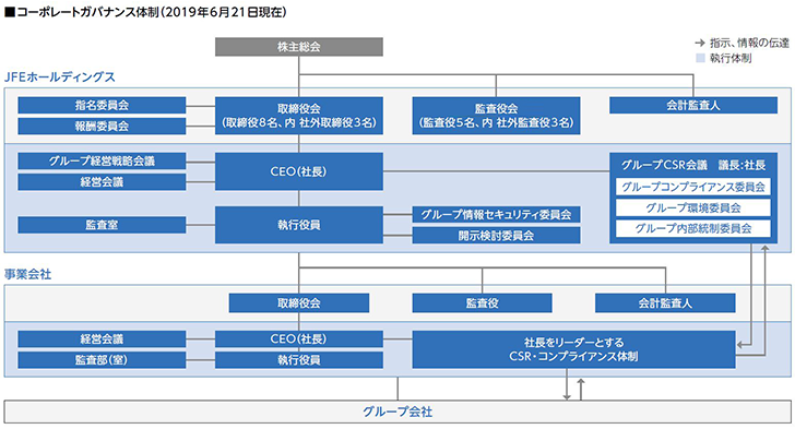 Structure of JFE Group Board of Auditors